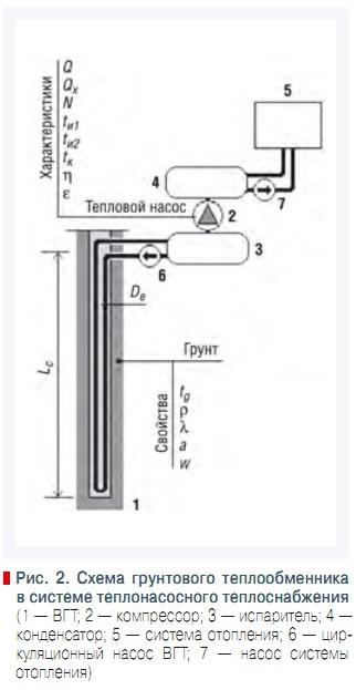 Схема грунтового