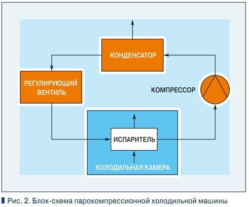 Блок-схема парокомпрессионной