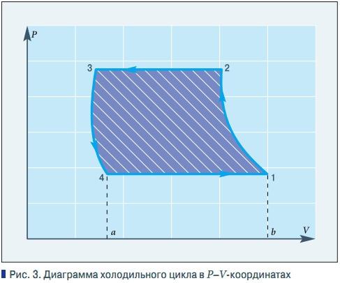 Диаграмма холодильного цикла в