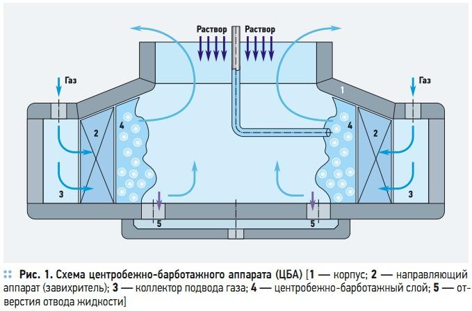 Схема центробежно-барботажного