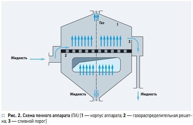 Схема пенного аппарата