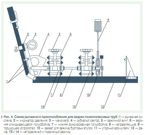 Схема рычажного приспособления