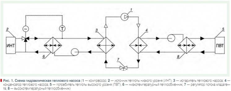 Кожухотрубный испаритель ONDA SSE 32.101.2400 Зеленодольск