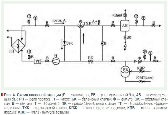 Кожухотрубный испаритель Alfa Laval PCD416-3 Воткинск