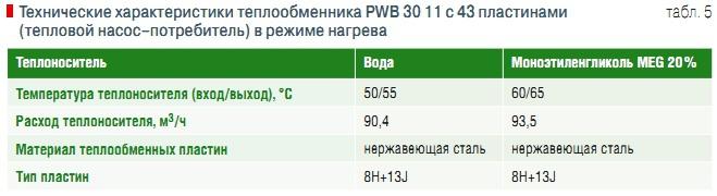 Пластинчатый теплообменник Ciat PWB 18 Якутск Уплотнения теплообменника Kelvion NT 150S Чебоксары