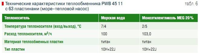Пластинчатый теплообменник Ciat PWB 40 Москва гофрированной нержавеющая труба как теплообменник