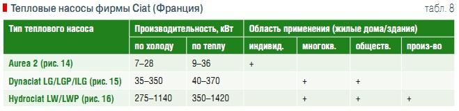Пластинчатый теплообменник Ciat PWB 18 Саранск Пластинчатый теплообменник Машимпэкс (GEA) ND50X Назрань