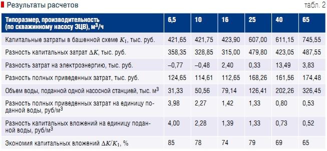 Пластинчатый теплообменник Ciat PWB 90 Оренбург Пароводяной подогреватель ПП 2-11-2-2 Балашов