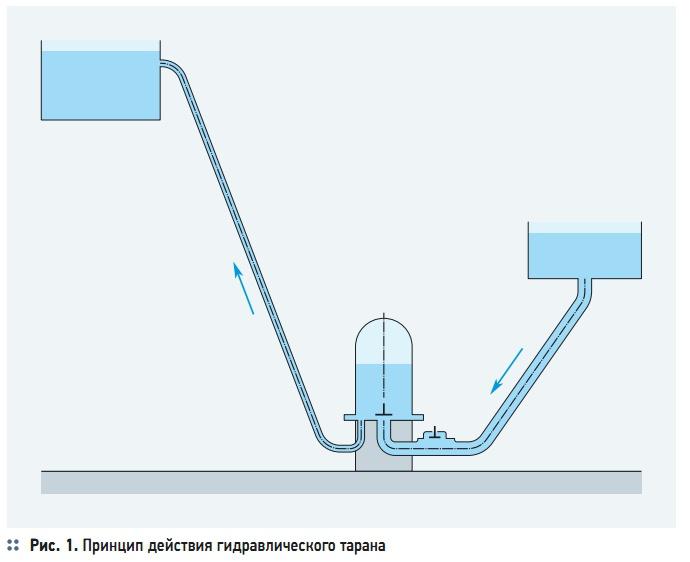 Рис. 1. Принцип действия гидравлического тарана