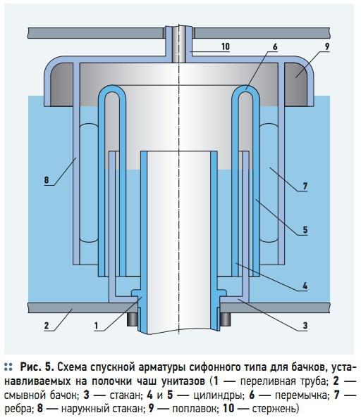 Схема спускной арматуры