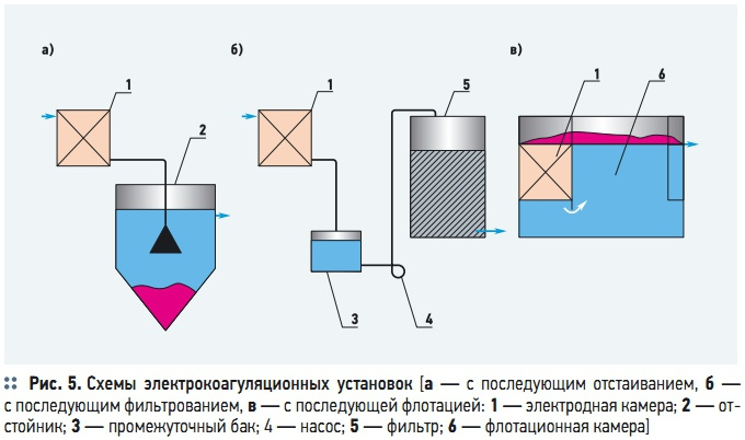 Схемы электрокоагуляционных
