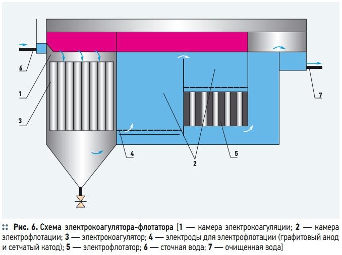 Схема электрокоагулятора-