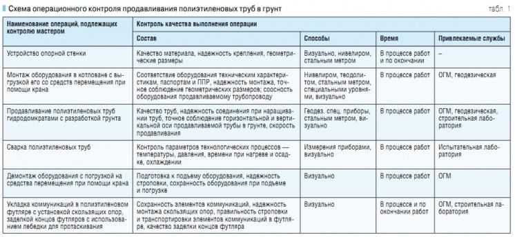 Схема операционного контроля