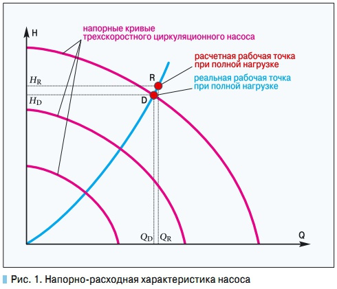 график насоса: