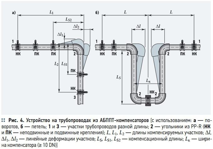 Расположения компенсаторов на трубопроводе