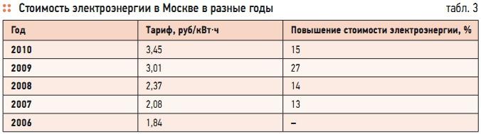 Москве стоимость час в кв нижний часы новгород скупка