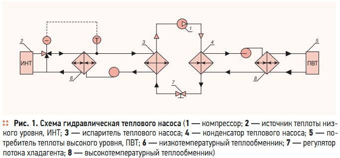 Тепловые насосы и расчет теплообменника Кожухотрубный жидкостный ресивер ONDA RL 630 Улан-Удэ