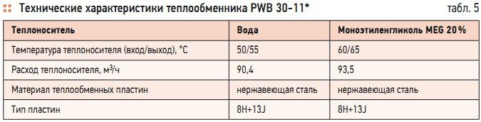 Пластинчатый теплообменник Alfa Laval T20-MFG Балашов