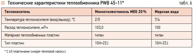 Пластинчатый теплообменник Ciat PWB 26 Подольск Полусварной пластинчатый теплообменник Sondex SW136 Иваново