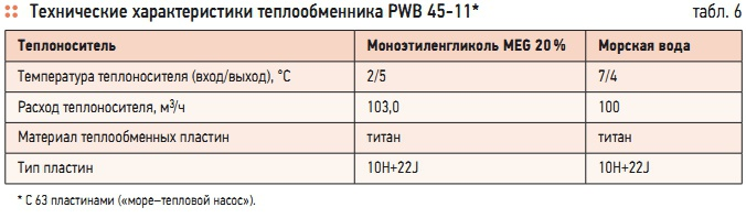 Пластины теплообменника Alfa Laval M20-MW FDR Каспийск