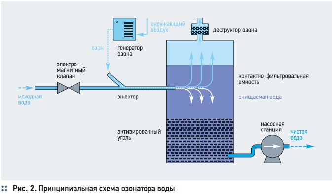 Принципиальная схема озонатора