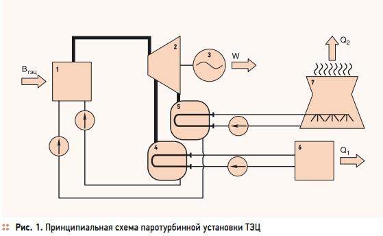 паротурбинной установки