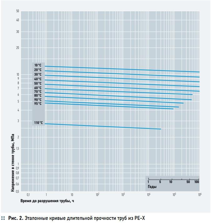 Рис. 2. Эталонные кривые длительной прочности труб из PE-X