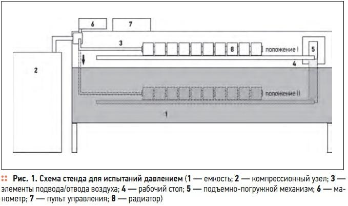 Схема стенда для испытаний