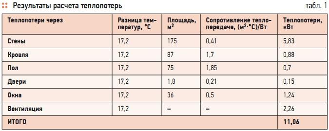 Табл. 1. Результаты расчета теплопотерь