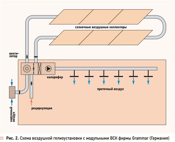 Схема воздушной гелиоустановки