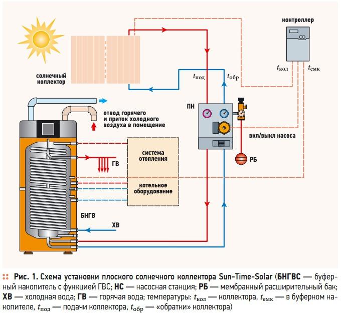 Рис. 1. Схема установки плоского солнечного коллектора Sun-Time-Solar
