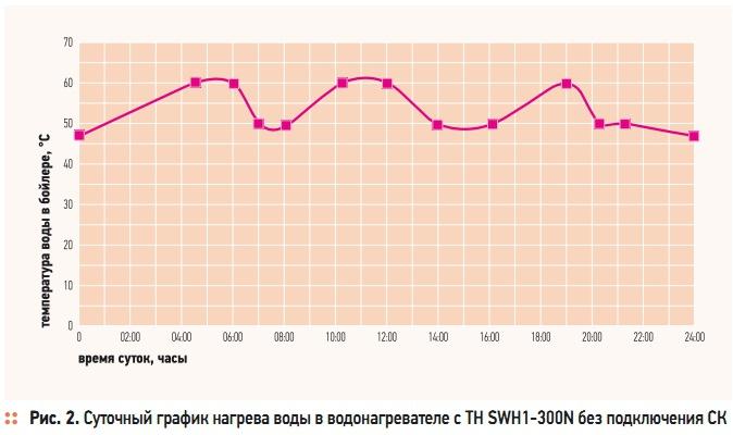 Рис. 2. Суточный график нагрева воды в водонагревателе с ТН SWH1-300N без подключения СК
