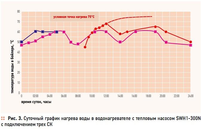 Рис. 3. Суточный график нагрева воды в водонагревателе с тепловым насосом SWH1-300N с подключением трех СК