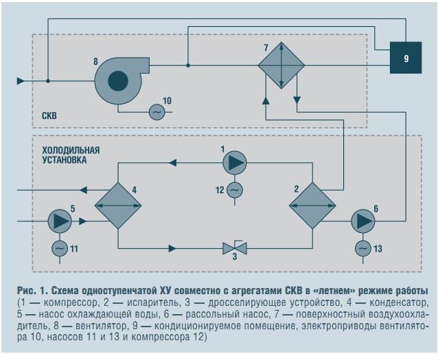 Схема одноступенчатой ХУ