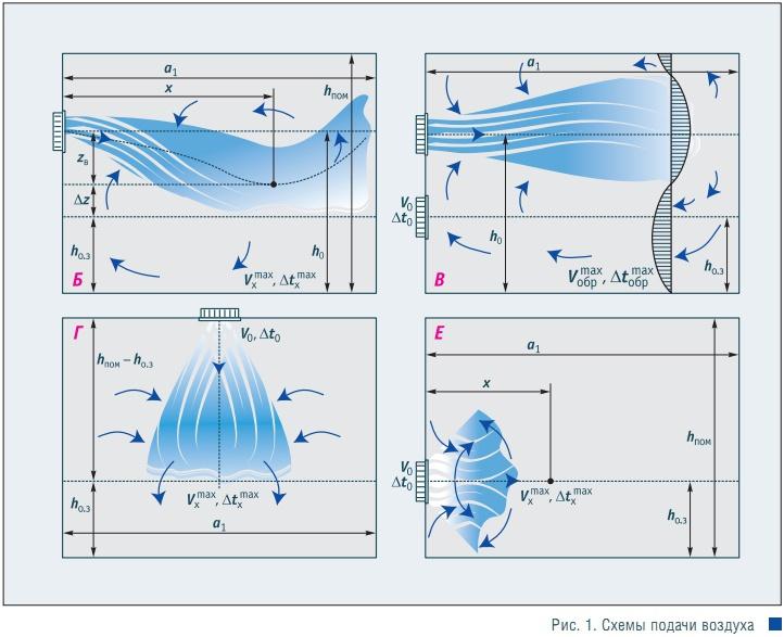 Схемы подачи воздуха