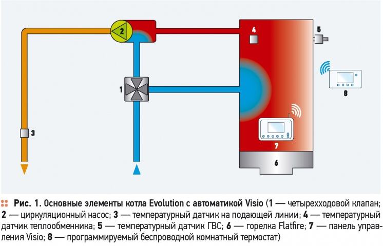 Multi-zone automatic regulation of Frisquet. 9/2014. Фото 2