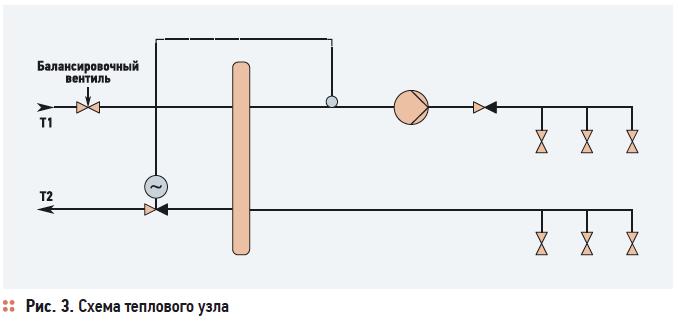 Рис. 3. Схема теплового узла