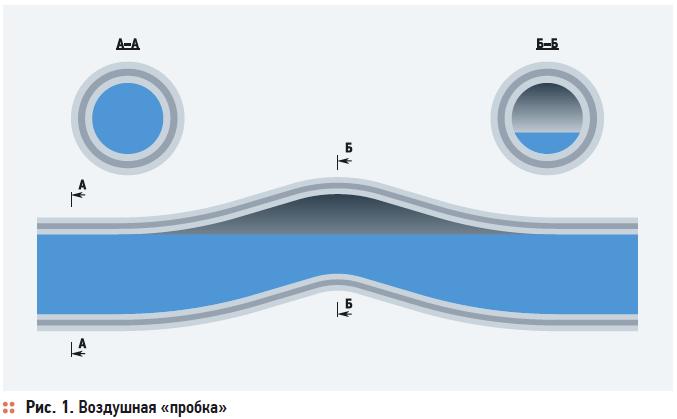 Рис. 1. Воздушная «пробка»