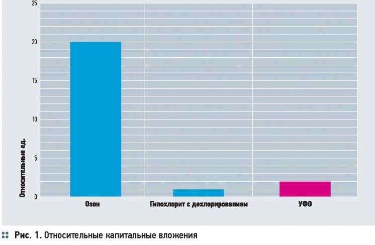 Особенности технологии УФ-обеззараживания воды. 11/2014. Фото 1