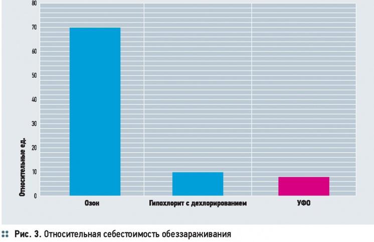 Особенности технологии УФ-обеззараживания воды. 11/2014. Фото 3