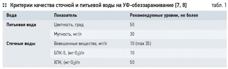 Особенности технологии УФ-обеззараживания воды. 11/2014. Фото 5