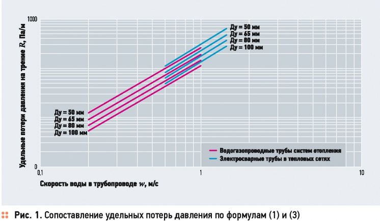Some questions hydraulic calculation of heating networks. 1/2015. Фото 4