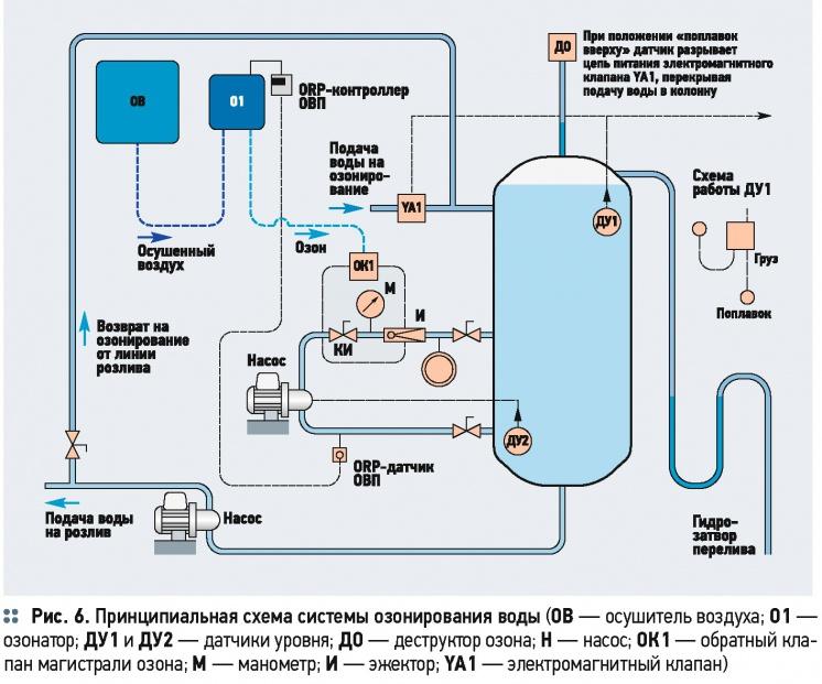 Типовой расчёт озонатора