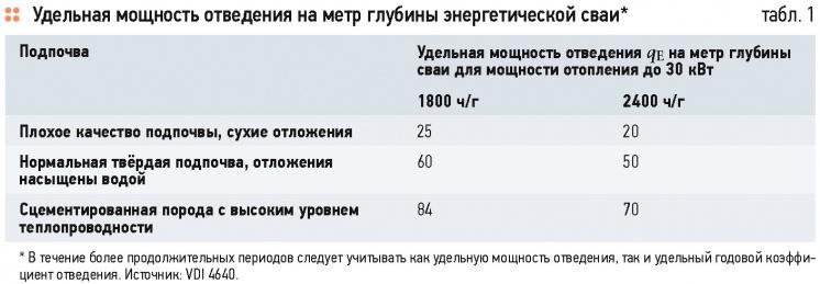 Об эффективности и окупаемости тепловых насосов. 5/2015. Фото 1