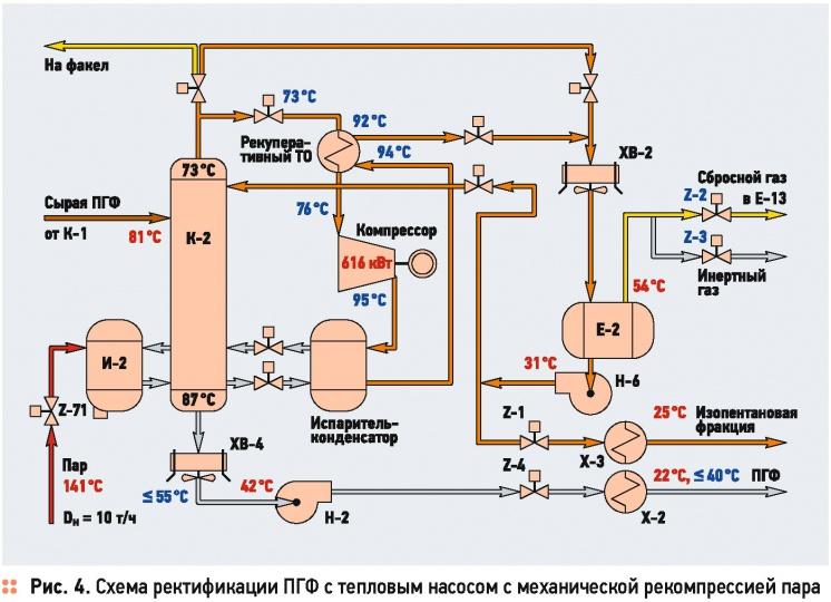 процессов переработки газа