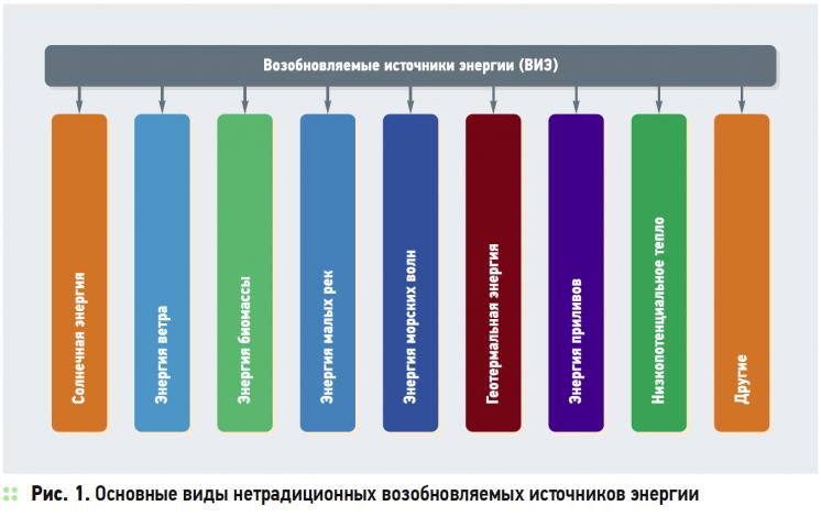 О нюансах развития возобновляемой энергетики в России и в мире . 8/2015. Фото 1