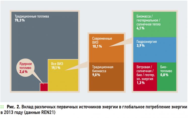О нюансах развития возобновляемой энергетики в России и в мире . 8/2015. Фото 2