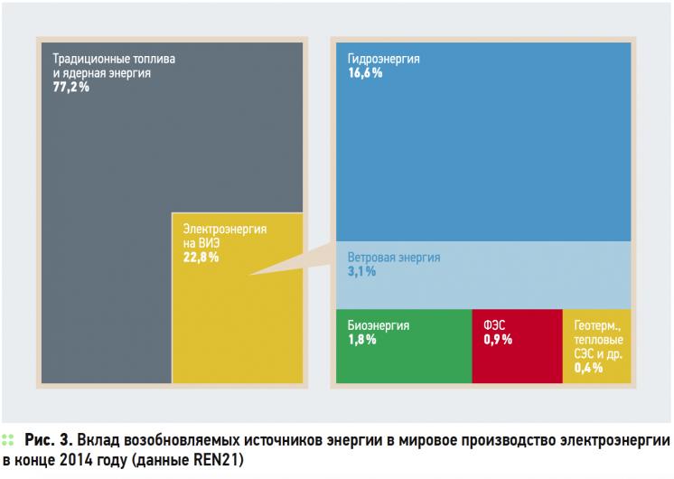 О нюансах развития возобновляемой энергетики в России и в мире . 8/2015. Фото 3