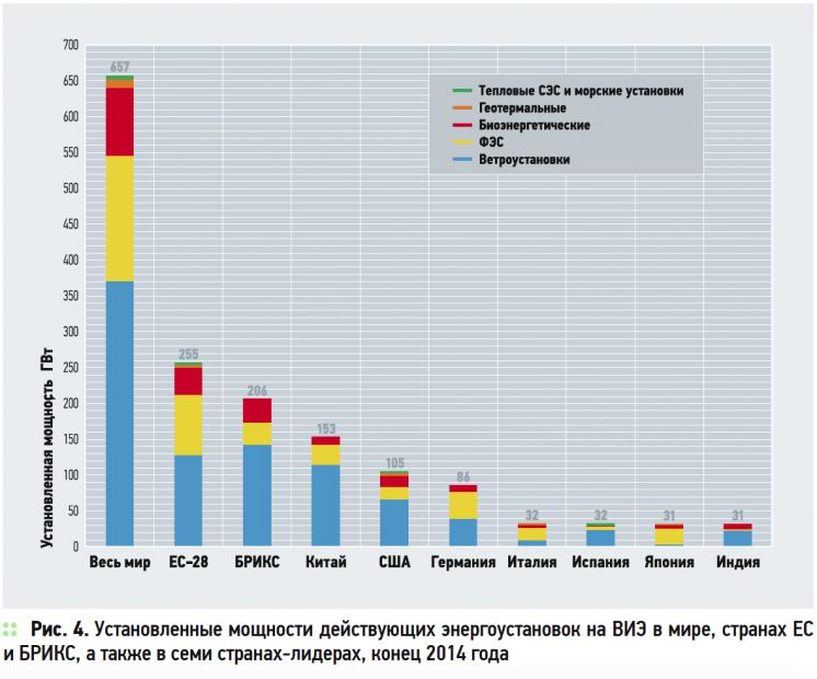 О нюансах развития возобновляемой энергетики в России и в мире . 8/2015. Фото 4