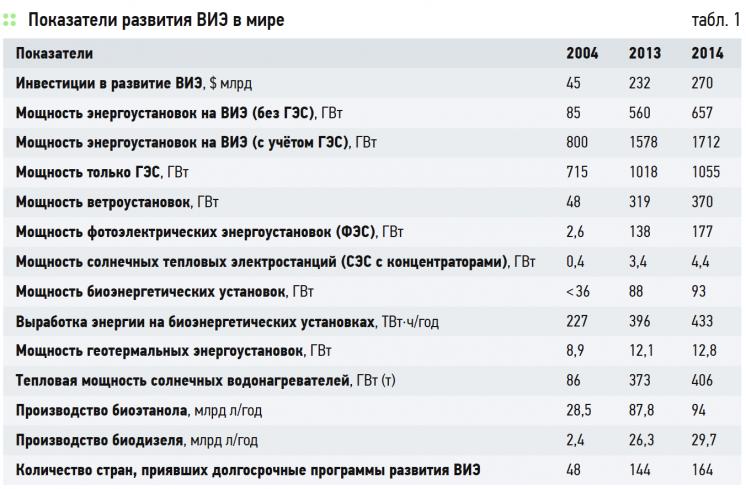 О нюансах развития возобновляемой энергетики в России и в мире . 8/2015. Фото 6